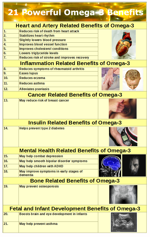 Chart and infographic of 21 powerful omega-3 benefits of fish oil.